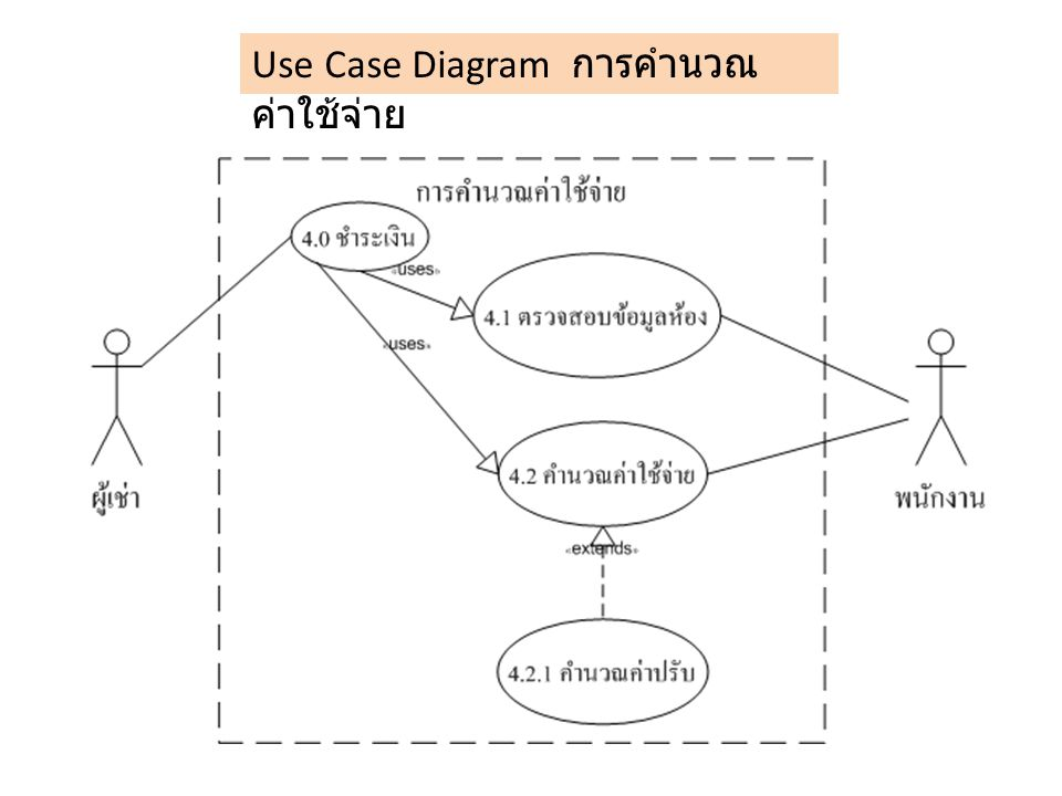 Use Case Diagram การคำนวณค่าใช้จ่าย