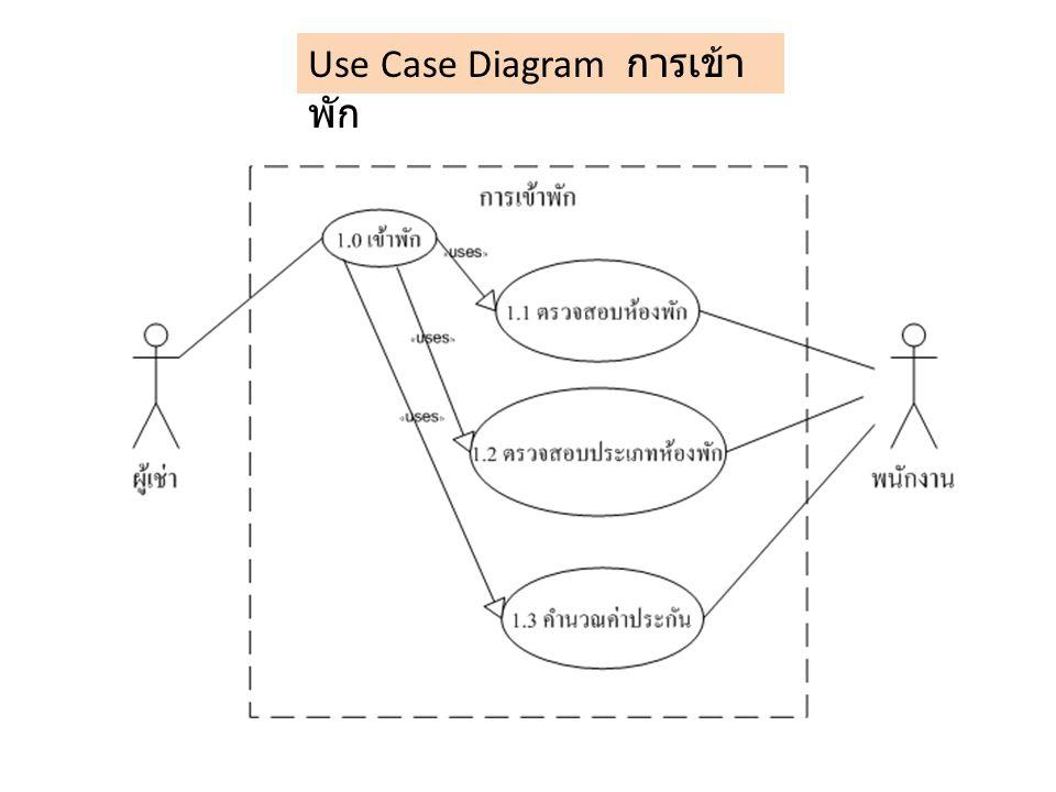 Use Case Diagram การเข้าพัก