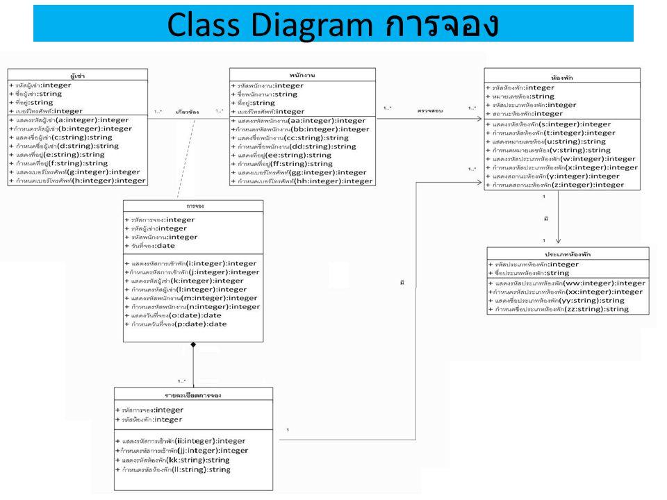 Class Diagram การจอง