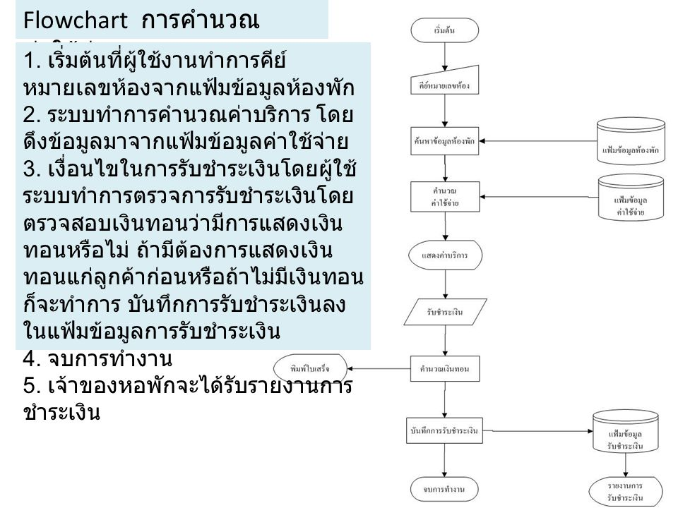 Flowchart การคำนวณค่าใช้จ่าย