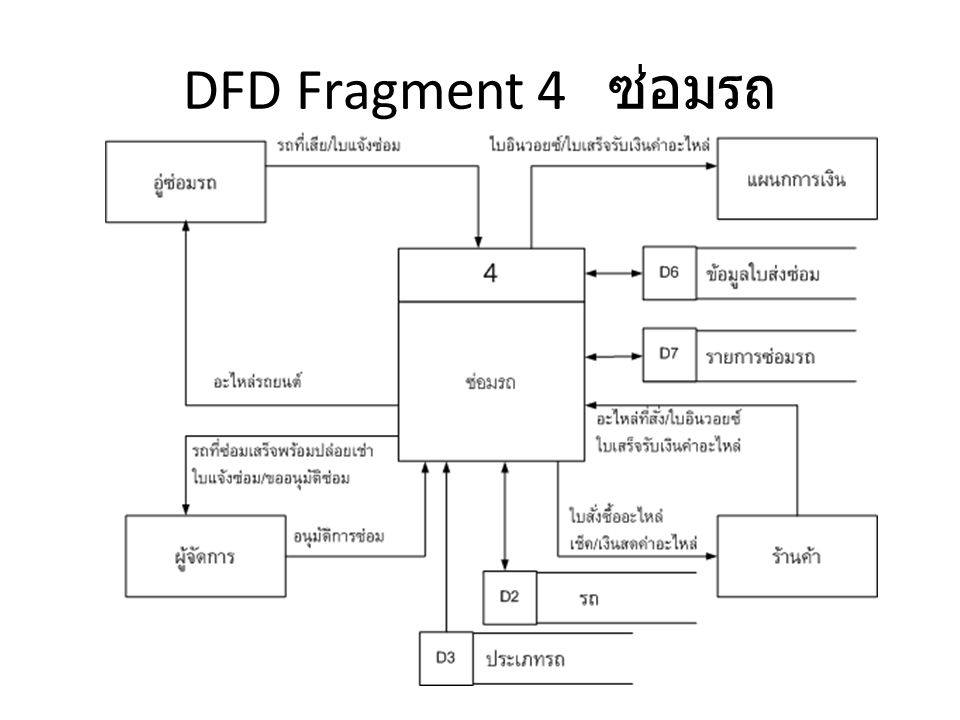 DFD Fragment 4 ซ่อมรถ