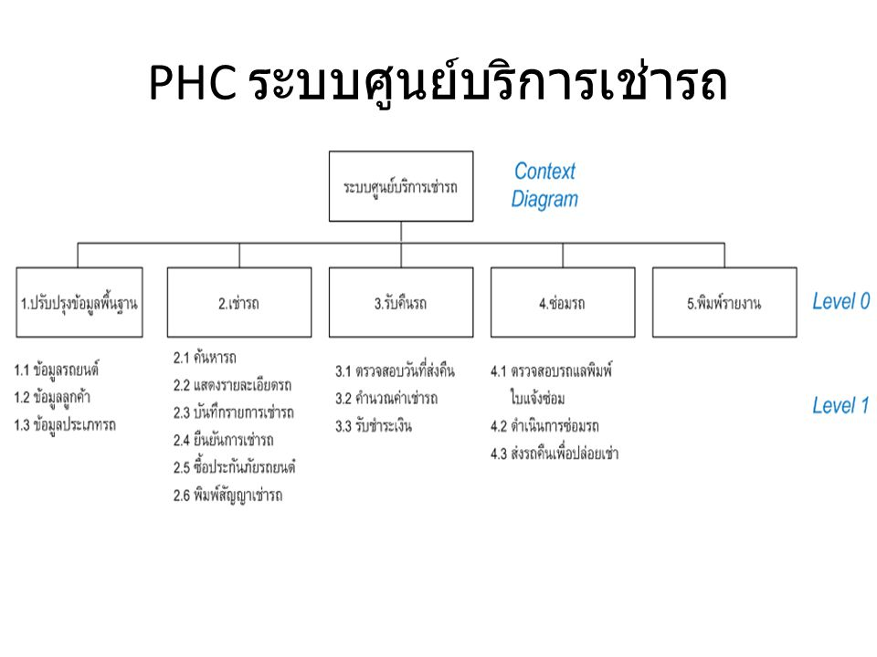PHC ระบบศูนย์บริการเช่ารถ