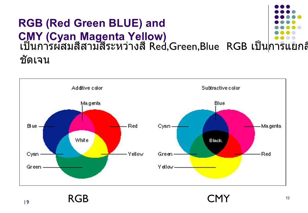 RGB (Red Green BLUE) and CMY (Cyan Magenta Yellow)