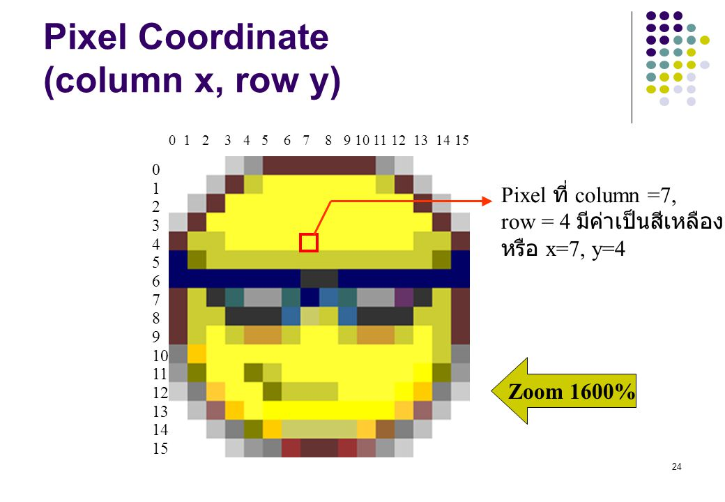 Pixel Coordinate (column x, row y)