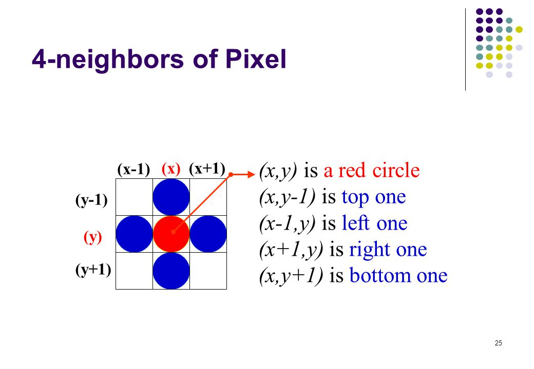 4-neighbors of Pixel (x,y) is a red circle (x,y-1) is top one