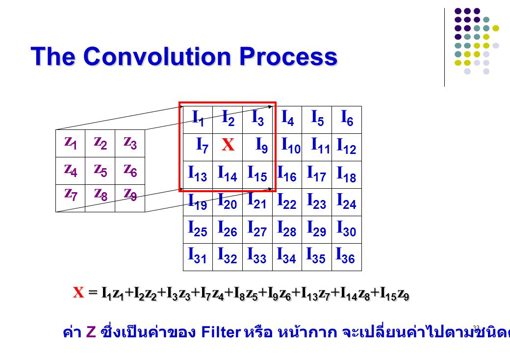 The Convolution Process