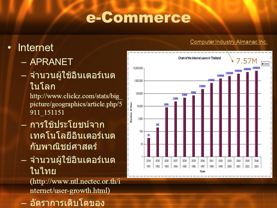 e-Commerce Internet APRANET
