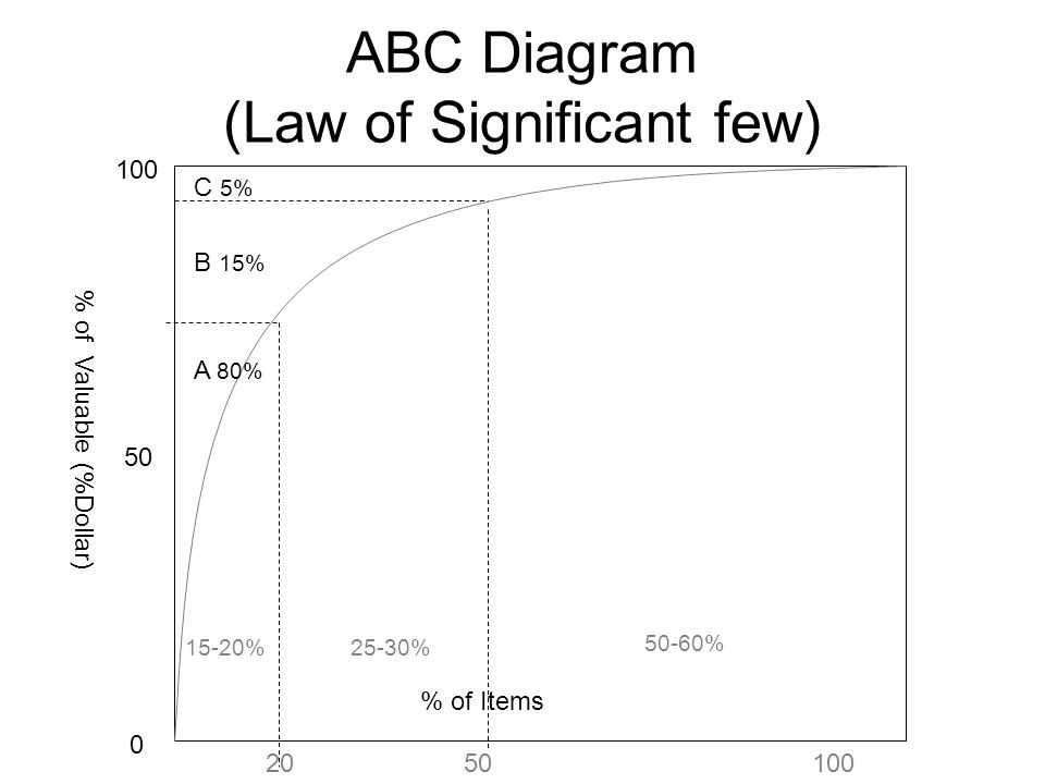 ABC Diagram (Law of Significant few)