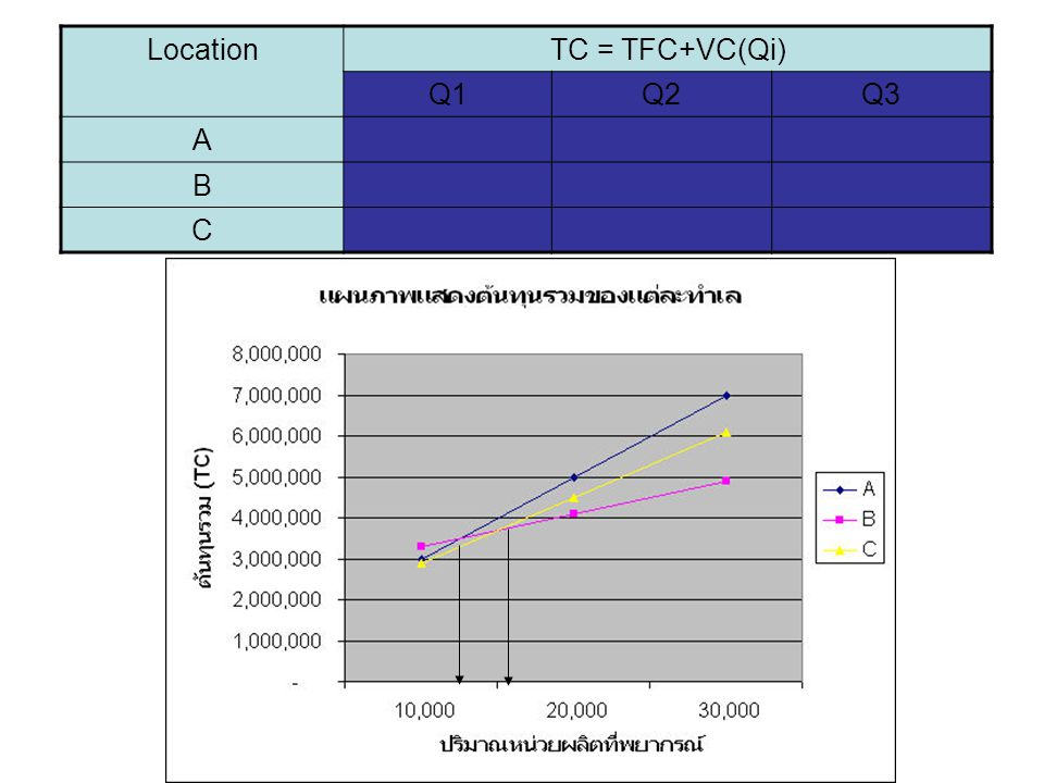 Location TC = TFC+VC(Qi) Q1 Q2 Q3 A B C