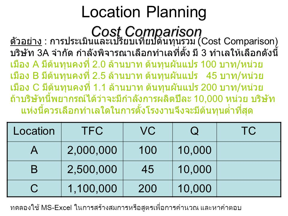 Location Planning Cost Comparison