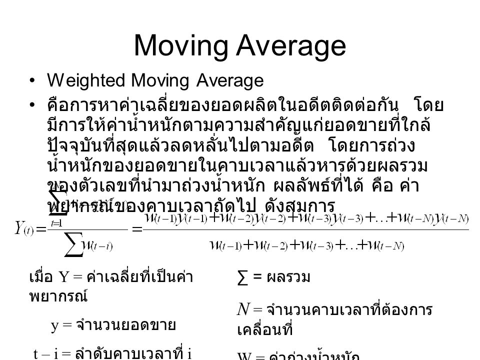 Moving Average Weighted Moving Average