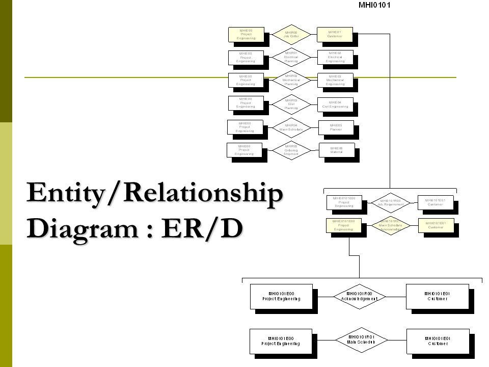 Entity/Relationship Diagram : ER/D