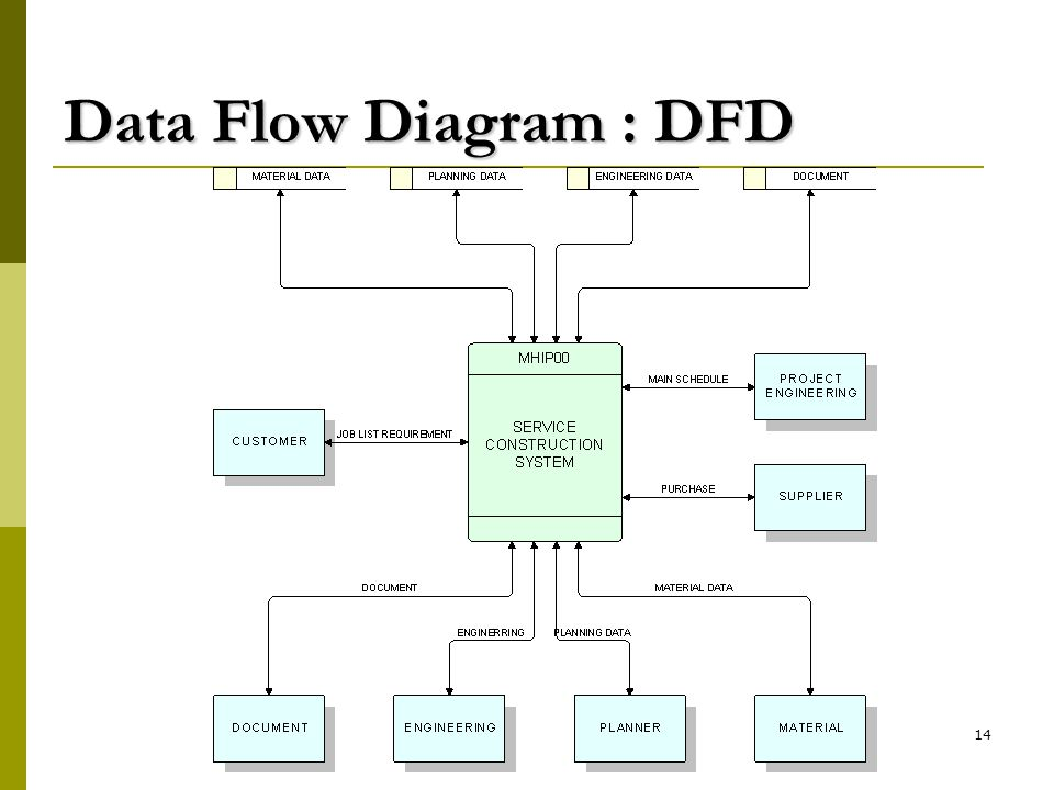 Data Flow Diagram : DFD
