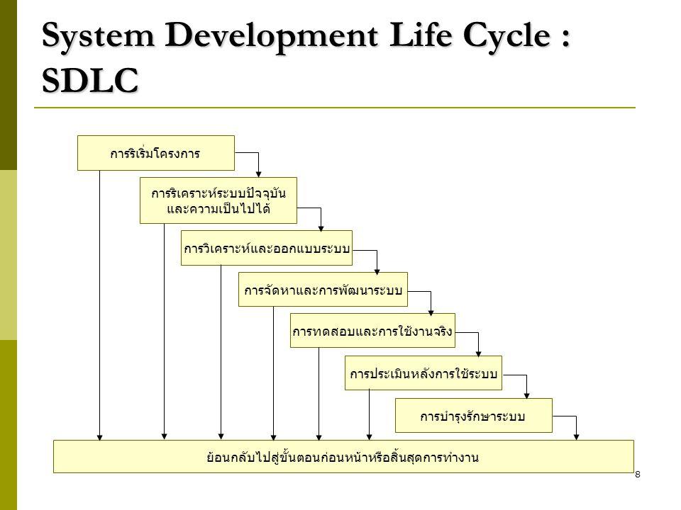 System Development Life Cycle : SDLC