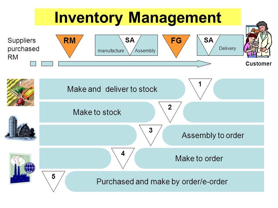 Inventory Management RM FG Make and deliver to stock Make to stock
