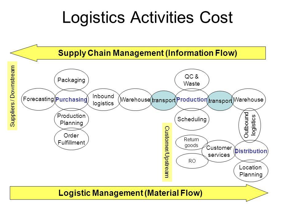 Logistics Activities Cost