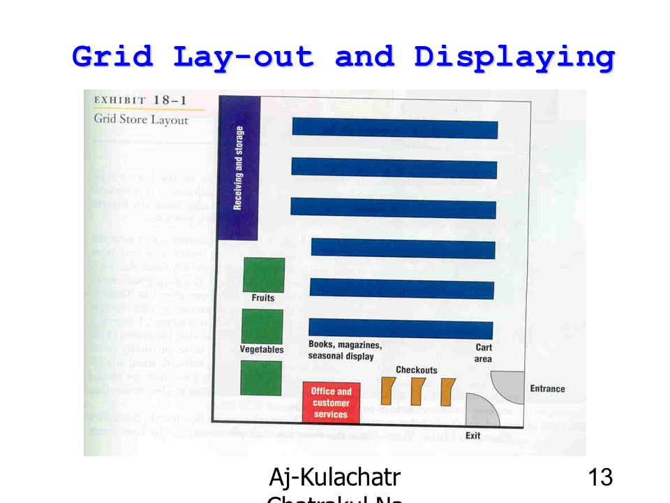 Grid Lay-out and Displaying