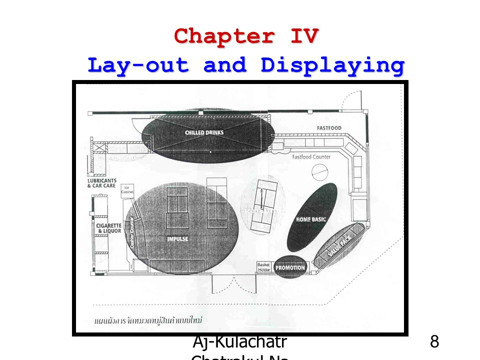 Chapter IV Lay-out and Displaying
