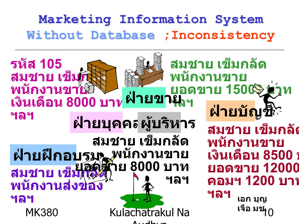 Marketing Information System Without Database ;Inconsistency