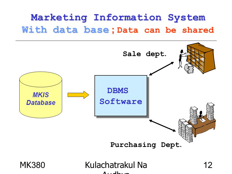 Marketing Information System With data base ; Data can be shared