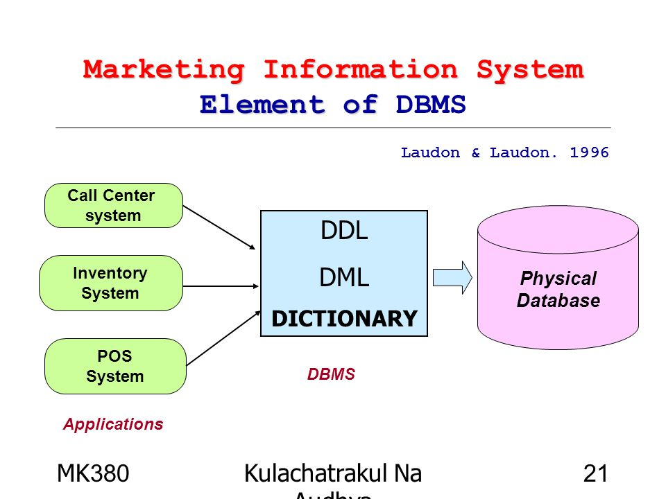 Marketing Information System Element of DBMS