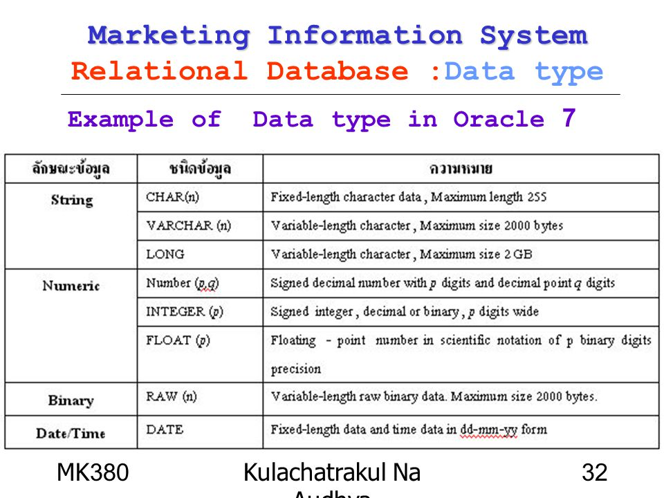 Marketing Information System Relational Database :Data type