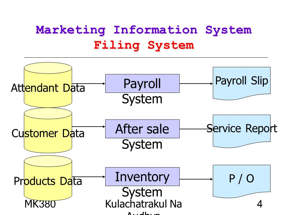 Marketing Information System Filing System
