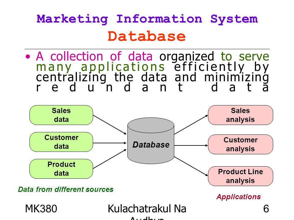 Marketing Information System Database