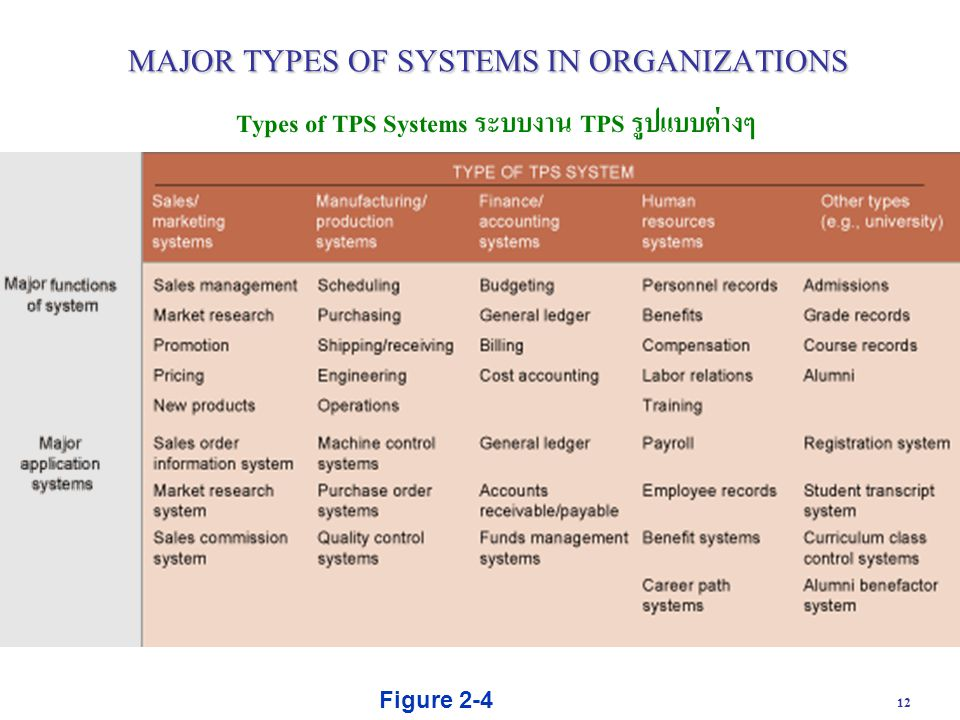 major systems used in an organization A system of management for organizational improvement johns hopkins apl technical digest, volume 16, number 4 (1995) 403 planning information communication technology.