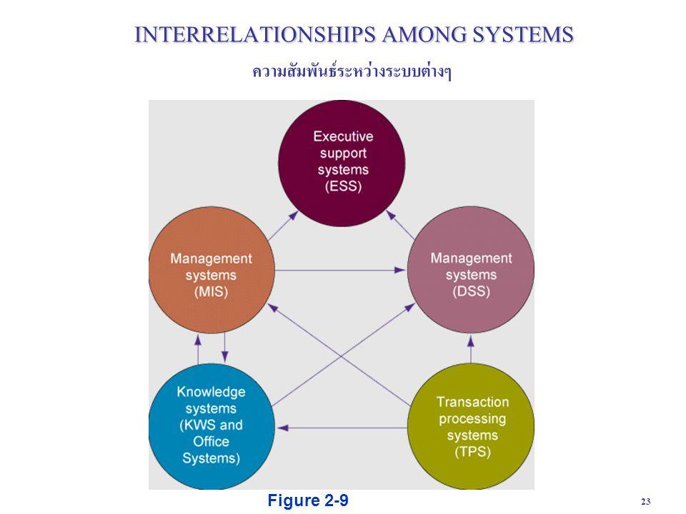 INTERRELATIONSHIPS AMONG SYSTEMS
