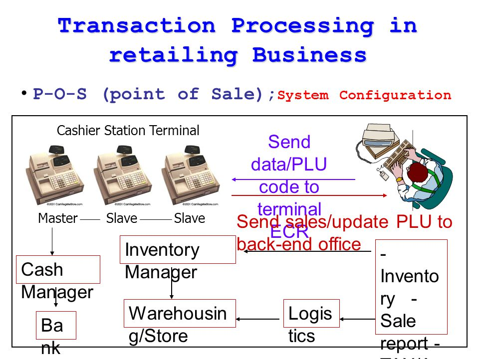 Transaction Processing in retailing Business