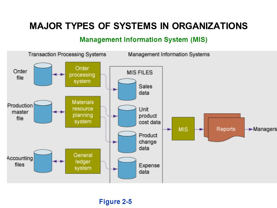 MAJOR TYPES OF SYSTEMS IN ORGANIZATIONS