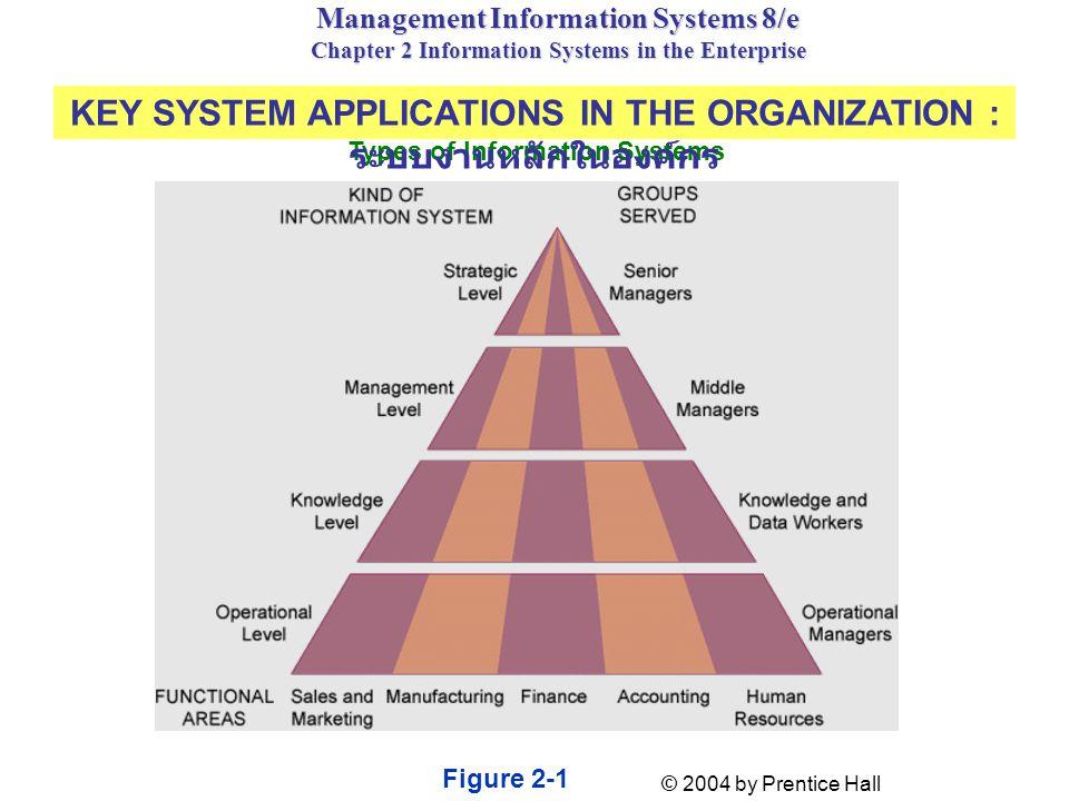KEY SYSTEM APPLICATIONS IN THE ORGANIZATION : ระบบงานหลักในองค์กร