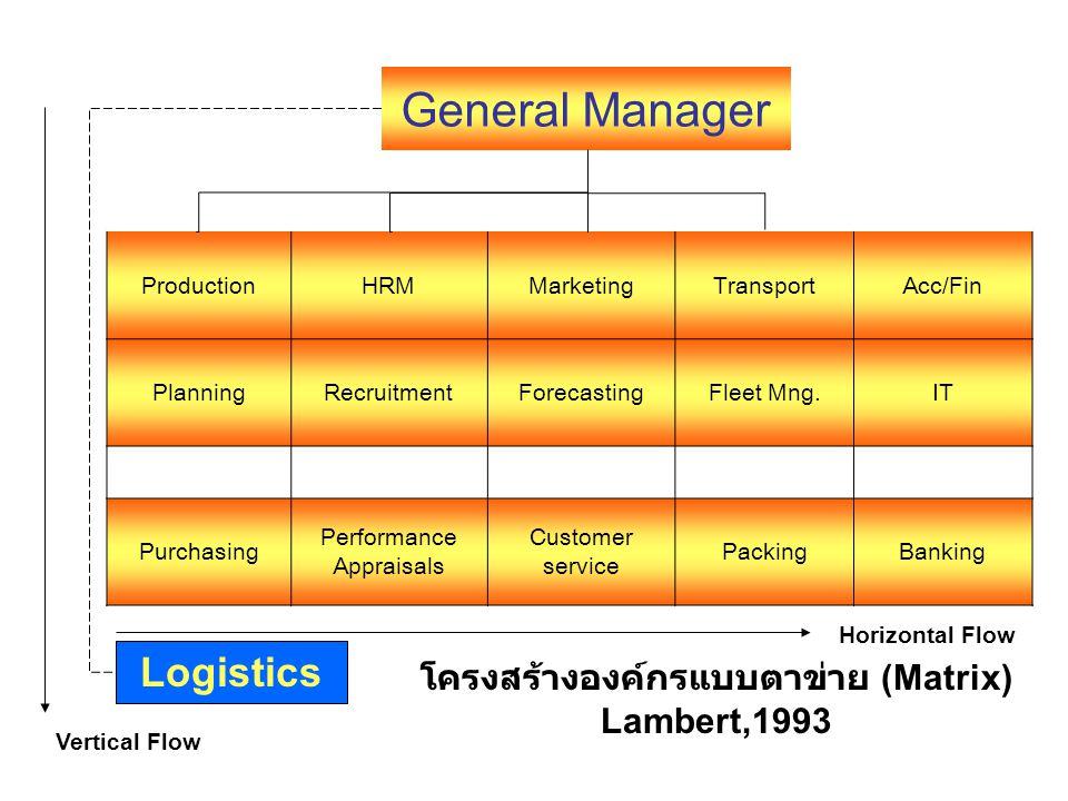 โครงสร้างองค์กรแบบตาข่าย (Matrix) Lambert,1993