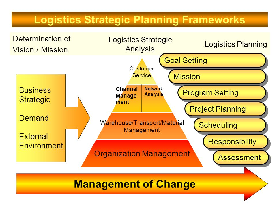 Logistics Strategic Planning Frameworks