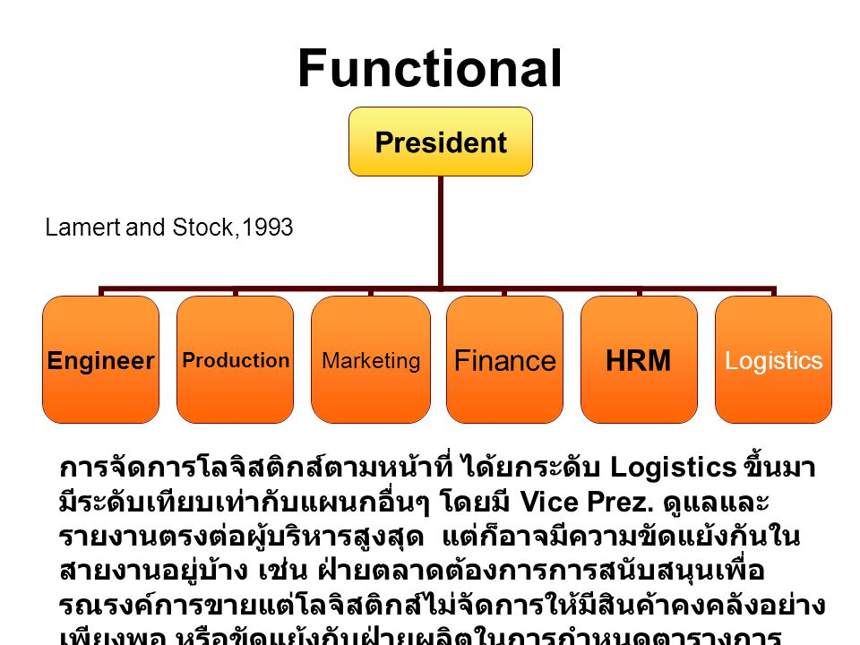 Functional Lamert and Stock,1993.