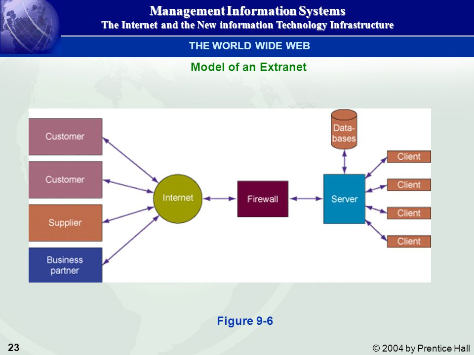 THE WORLD WIDE WEB Model of an Extranet Figure 9-6