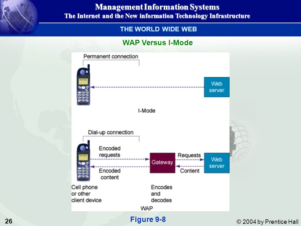 THE WORLD WIDE WEB WAP Versus I-Mode Figure 9-8
