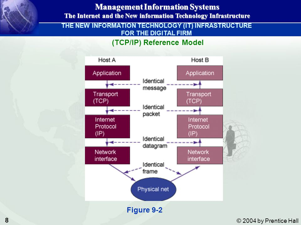 (TCP/IP) Reference Model