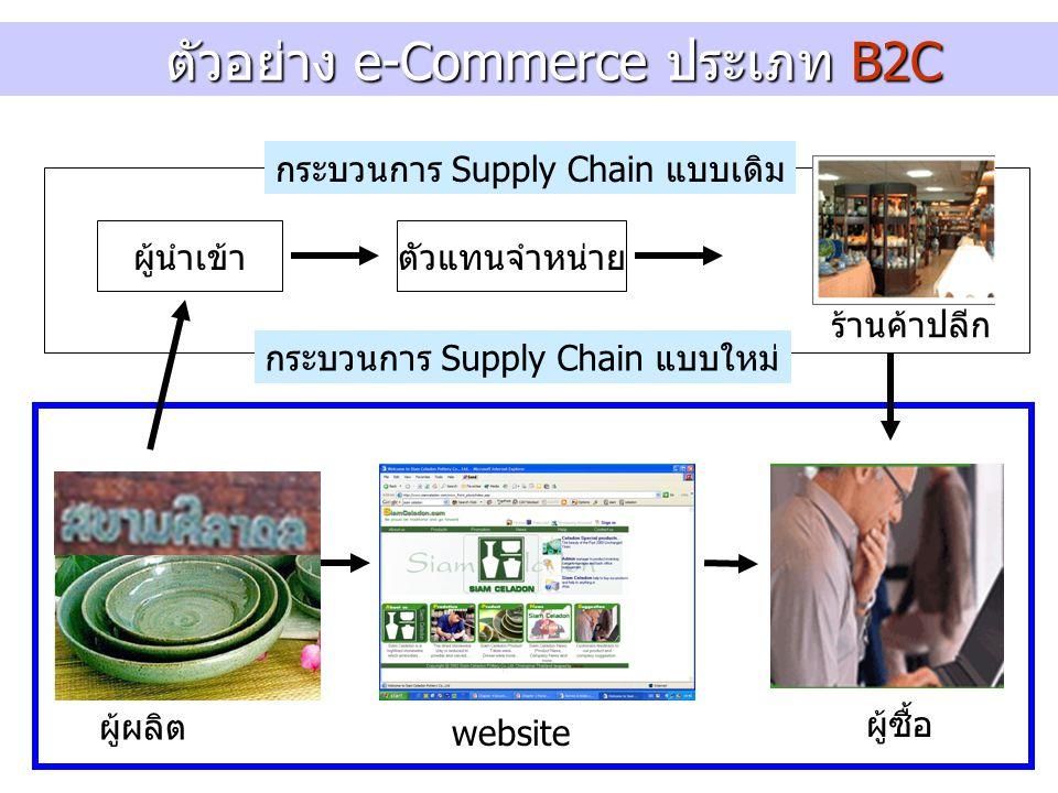 ตัวอย่าง e-Commerce ประเภท B2C