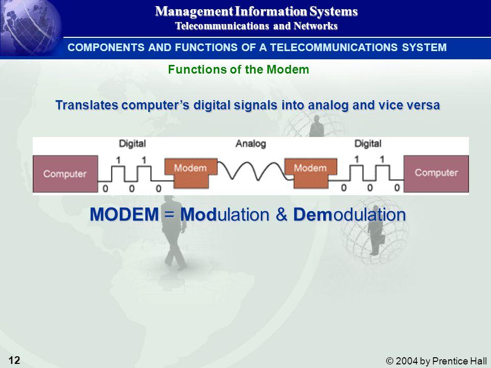 MODEM = Modulation & Demodulation