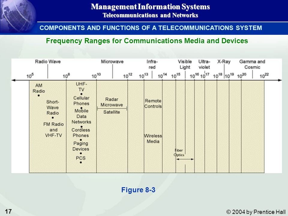 Frequency Ranges for Communications Media and Devices
