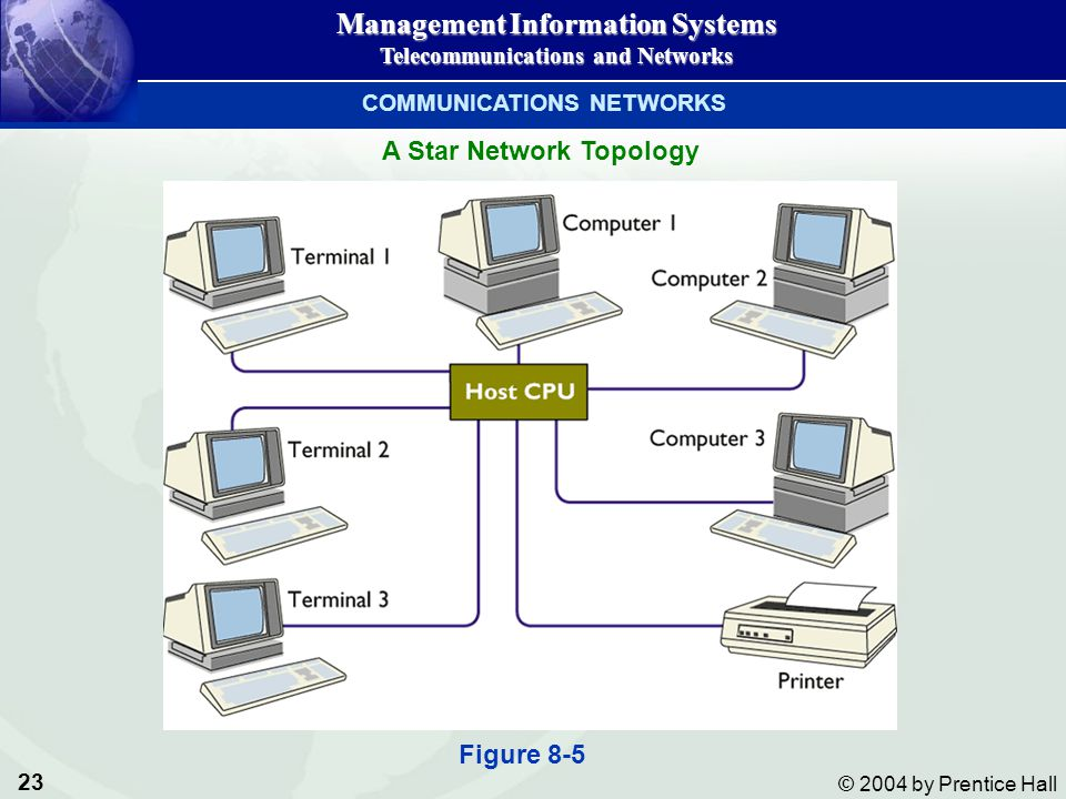 COMMUNICATIONS NETWORKS A Star Network Topology