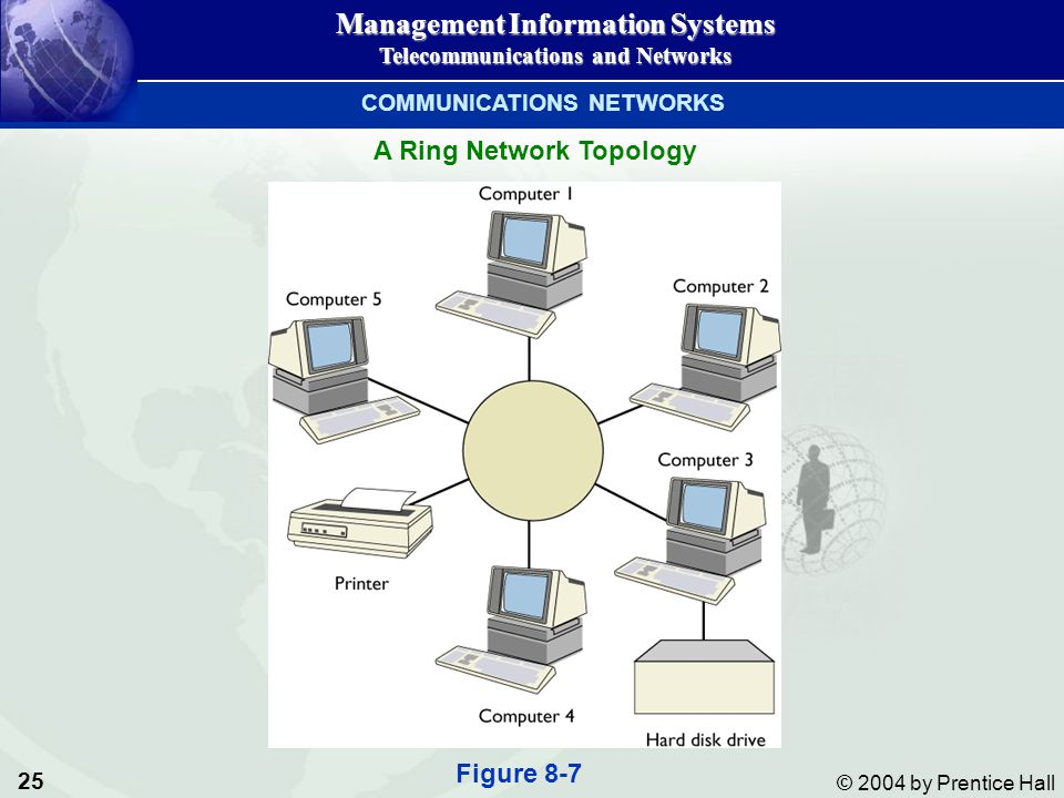 COMMUNICATIONS NETWORKS A Ring Network Topology