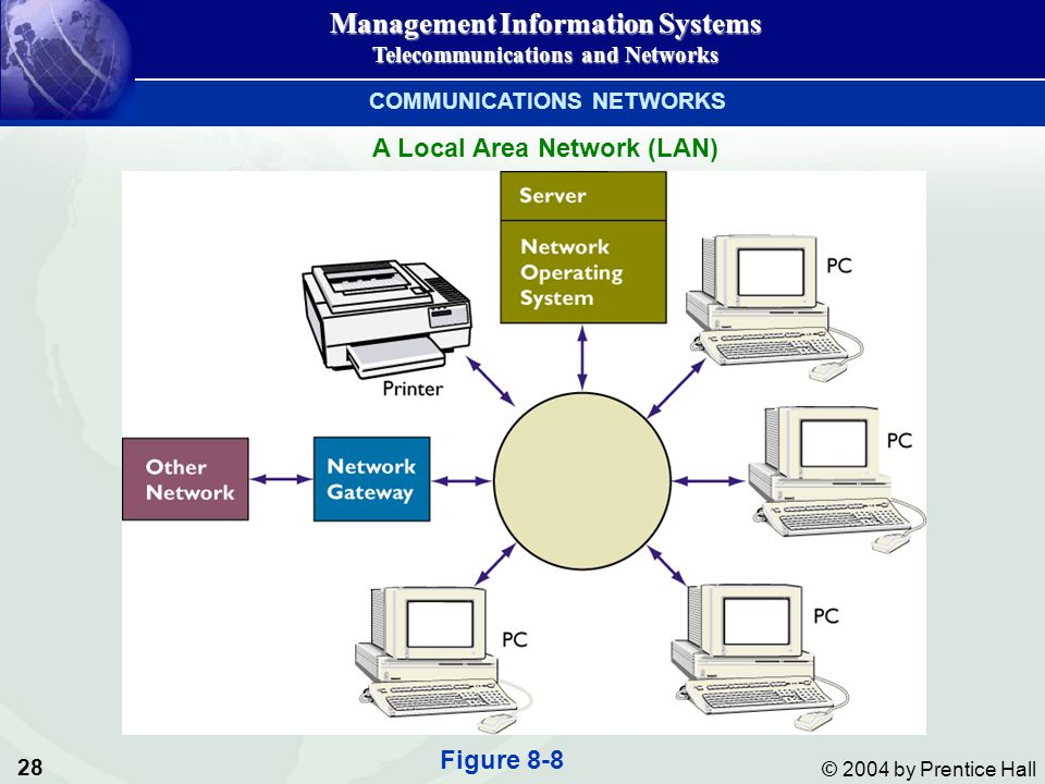 COMMUNICATIONS NETWORKS A Local Area Network (LAN)