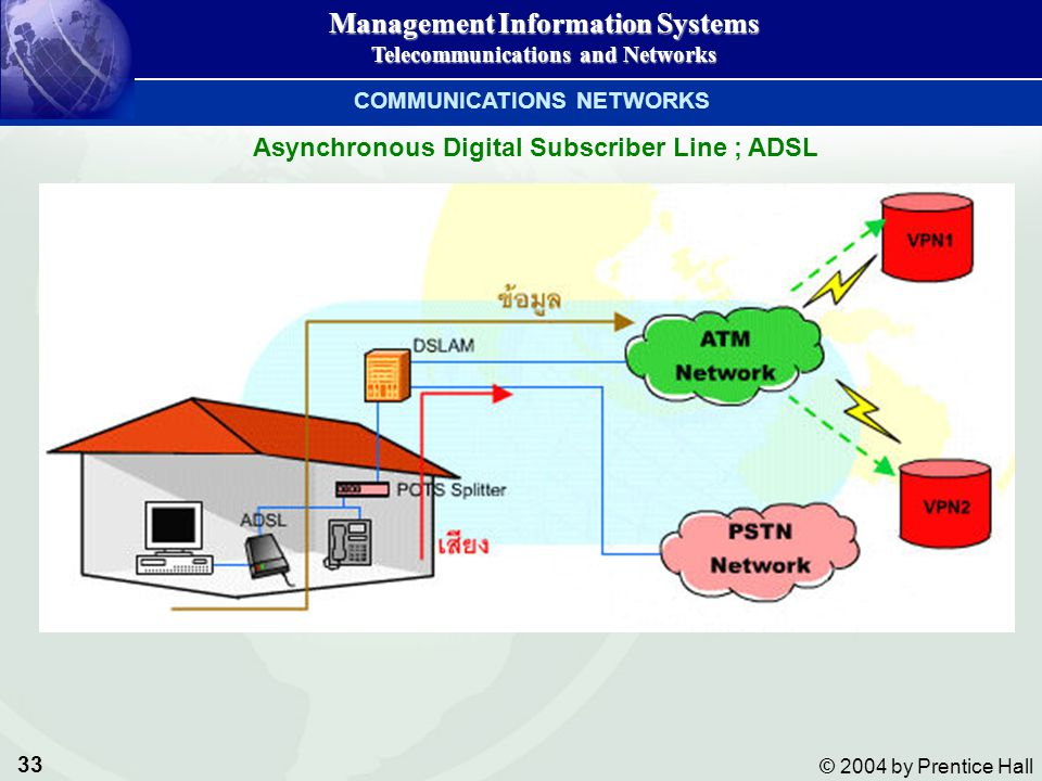 COMMUNICATIONS NETWORKS Asynchronous Digital Subscriber Line ; ADSL