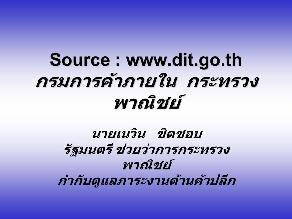 Source : www.dit.go.th กรมการค้าภายใน กระทรวงพาณิชย์