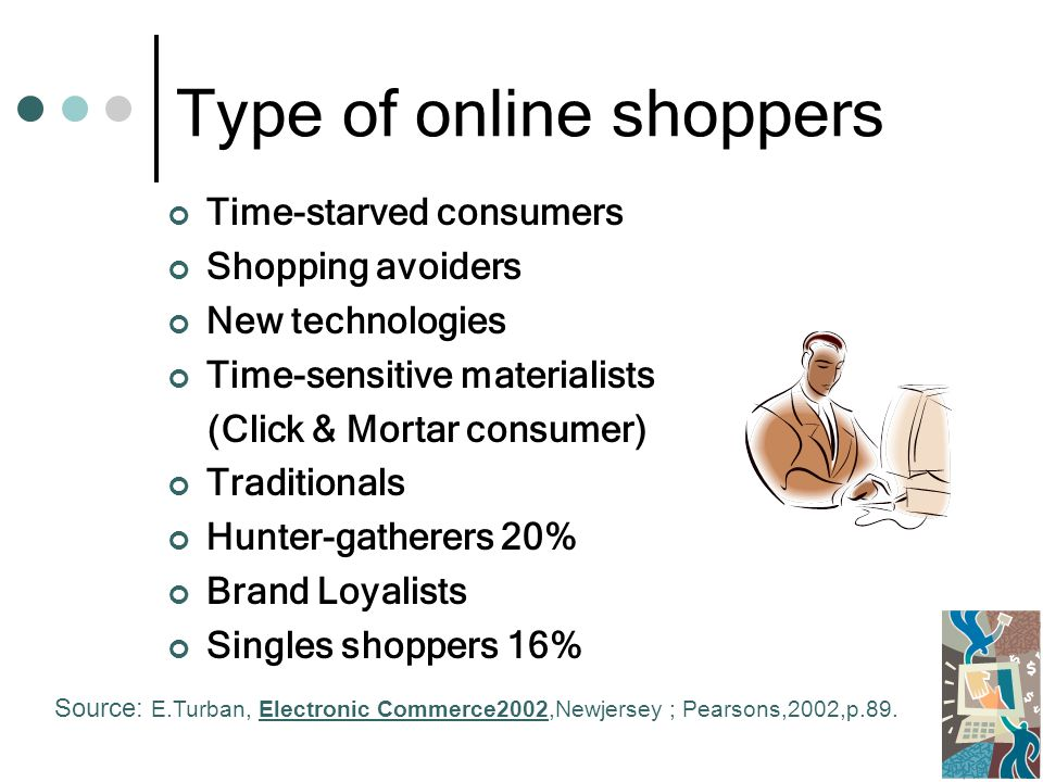 Type of online shoppers