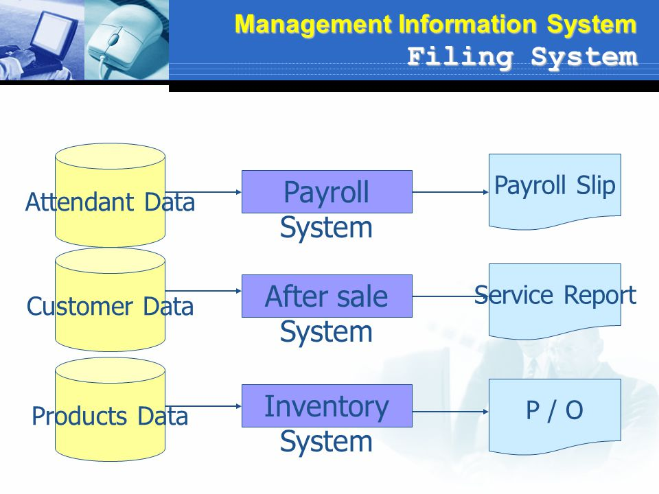 Payroll System After sale System Inventory System