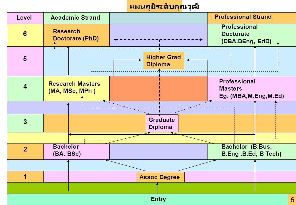แผนภูมิระดับคุณวุฒิ 6 5 4 3 2 1 6 Level Academic Strand